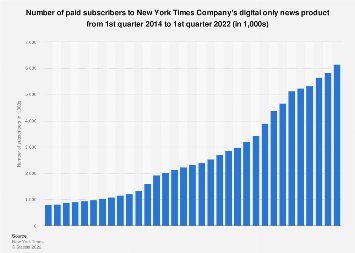 New York Times Company: digital news subscribers Q1 2014 - Q1 2018