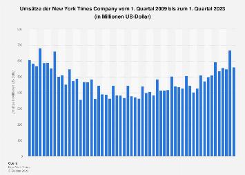 Umsätze der New York Times Company bis zum 2. Quartal 2019