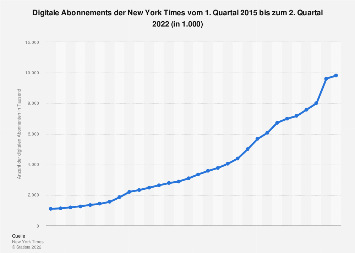 Digitale Abonnements der New York Times bis zum 2. Quartal 2018