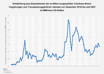 An Miner ausgezahlte Coinbase-Block-Vergütungen und Transaktionsgebühr bis Juni 2019