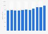 Umsatz im Elektrofachhandel in Österreich bis 2016