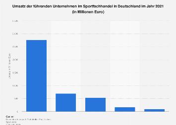 Umsatz der führenden Unternehmen im Sportfachhandel in Deutschland 2017