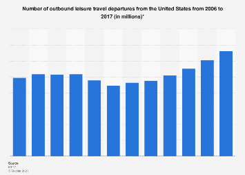 Number of outbound leisure travel departures from the U.S. 2006-2017