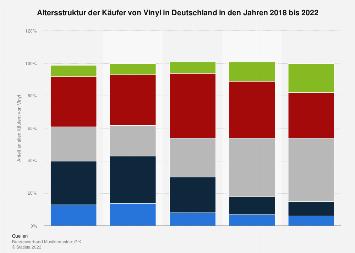 Infografik Ende Des Platten Hypes In Sicht Statista