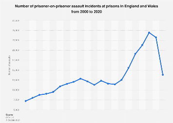Weapon assaults in prison in England and Wales 2005-2016