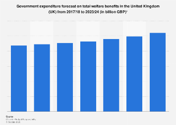 Total welfare benefits: forecasted United Kingdom (UK) government spending 2017-2024