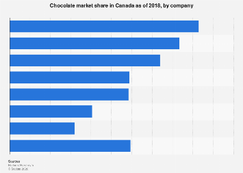 Canada's chocolate market share 2017, by company