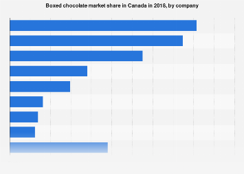 Canada's boxed chocolate market share 2017, by company
