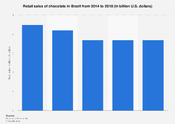 Retail sales of chocolate in Brazil 2010-2016