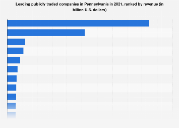 Pennsylvania's top companies 2016, by revenue