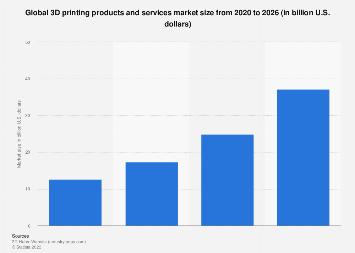 3D printers - worldwide market size 2013-2017