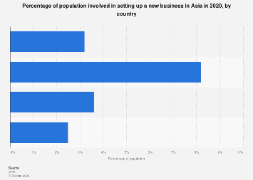 Nascent entrepreneurship rate in Asia, by country 2018