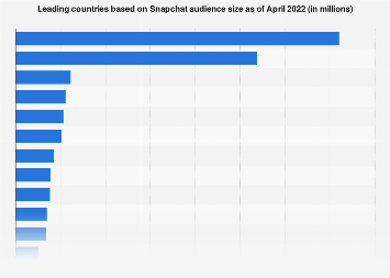 Countries with the most Snapchat users 2019