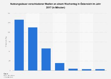 Nutzungsdauer verschiedener Medien in Österreich 2017