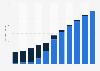 Offline smart phone sales volume in China 2008-2018