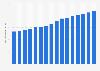 Anzahl der Mobilfunkanschlüsse von NTT bis 2019
