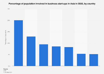 Early-stage entrepreneurial activity rate in Asia & Oceania in 2017