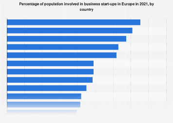 Early-stage entrepreneurial activity rate in Europe in 2017, by country