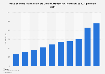 Online retail sales in the United Kingdom (UK) 2012-2017