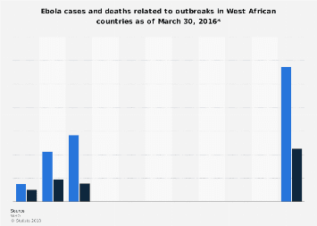 Ebola cases and deaths in West African outbreak by country 2016