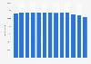 Anzahl der Mitarbeiter von Bridgestone bis 2018
