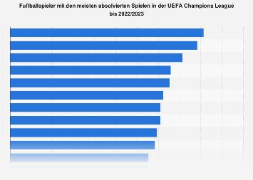 Spieler mit den meisten absolvierten Spielen in der UEFA Champions League bis 2018/19