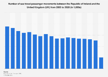 Sea passenger movements between Ireland and United Kingdom (UK) 2003-2017