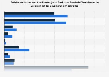 Provinzial-Kunden in Deutschland zum Besitz einer Kreditkarte nach Marke 2018