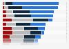 Umfrage zur Häufigkeit der Mediennutzung von Jugendlichen 2013
