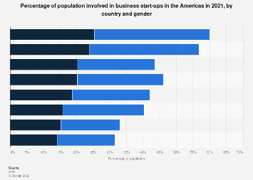 Gender distribution of early-stage entrepreneurs in the Americas 2017, by country