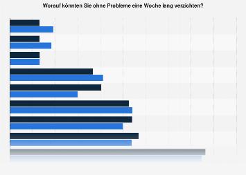 Dinge auf die Österreicher eine Woche lang verzichten könnten 2018