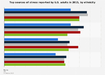 Top sources of stress reported in U.S. adults, by ethnicity 2015