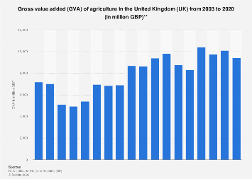 Agriculture gross value added in the United Kingdom (UK) 2003-2017