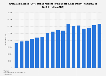 Food retail gross value added in the United Kingdom (UK) 2003-2016