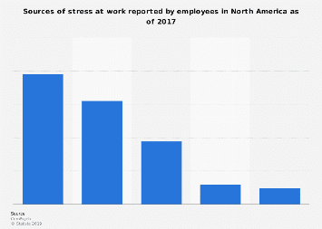 On the job sources of stress in employees in North America 2017