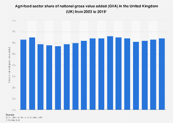 Agri-food sector share of gross value added in the United Kingdom (UK) 2003-2016