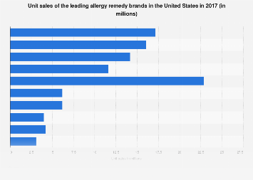 Unit sales of the top allergy remedy brands in the U.S. 2017