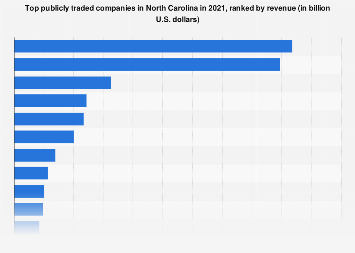 North Carolina's top companies 2016, by revenue
