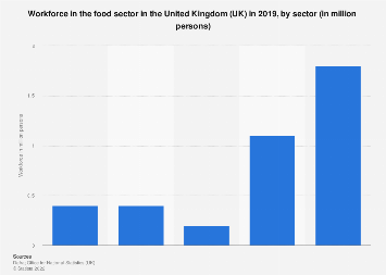 Food sector workforce in the United Kingdom (UK) 2018, by sector