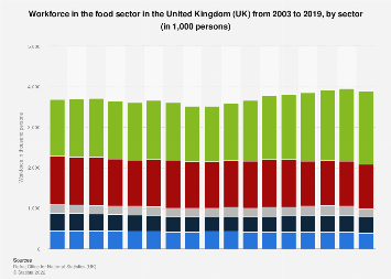 Food sector workforce in the United Kingdom (UK) 2003-2018, by sector