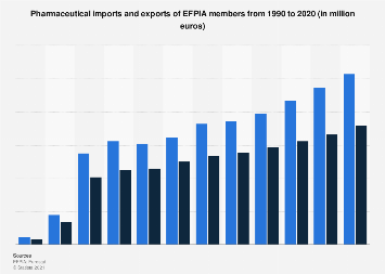Members of EFPIA's pharmaceutical exports and imports 1990-2016