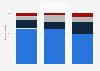 Umfrage zur Spielhäufigkeit von Videospielen in Deutschland 2014