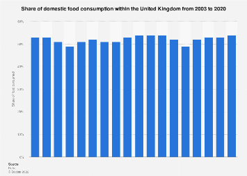 Food consumption of domestic origin in the United Kingdom (UK) 2003-2016