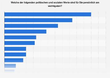 Umfrage in Österreich zu den wichtigsten politischen und sozialen Werten 2015