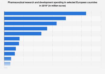 Research and development in European pharmaceutical industry by country 2016
