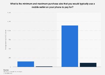 Minimum and maximum digital wallet transaction spending in the U.S. 2017