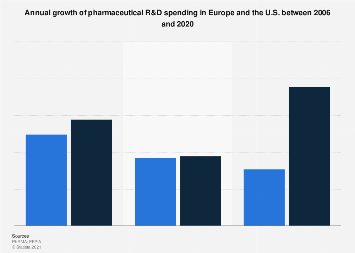 Yearly growth rate of R&D spending in pharmaceutical industry 2002-2016