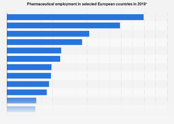 Employment in European pharmaceutical industry by country 2017