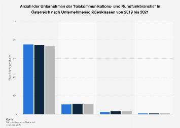 Unternehmen der Telekommunikationsbranche in Österreich nach Unternehmensgröße 2016