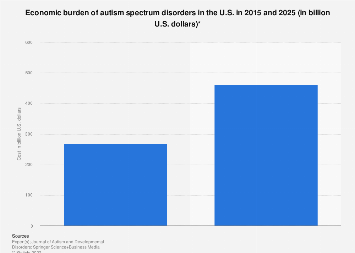 Economic burden of autism spectrum disorders in U.S. 2015 and 2025